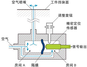 德龙气压感应器接线图